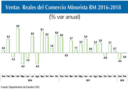 f13b98e0 Ventas del comercio minorista de la RM cayeron 1,1% en primer ...