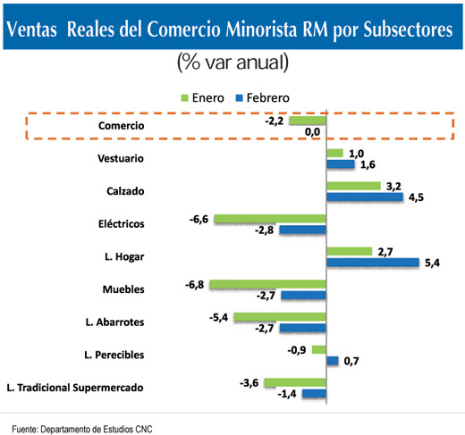 Ventas reales subsectores