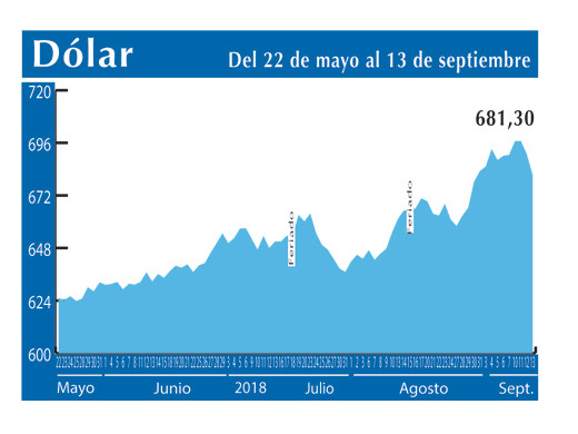 Dolar Interbancario 13 9