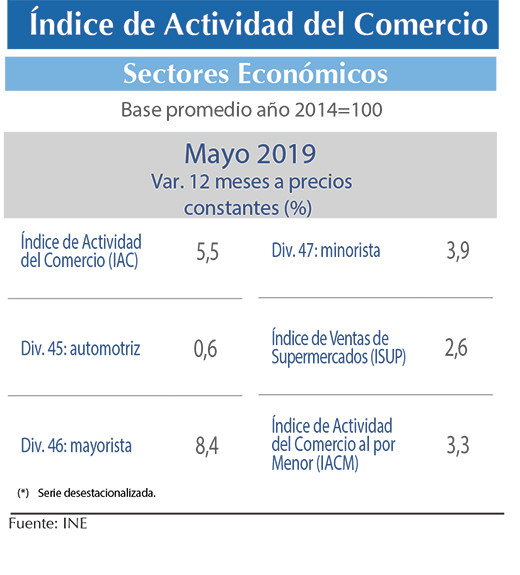 Ind. Act.comercio INE may