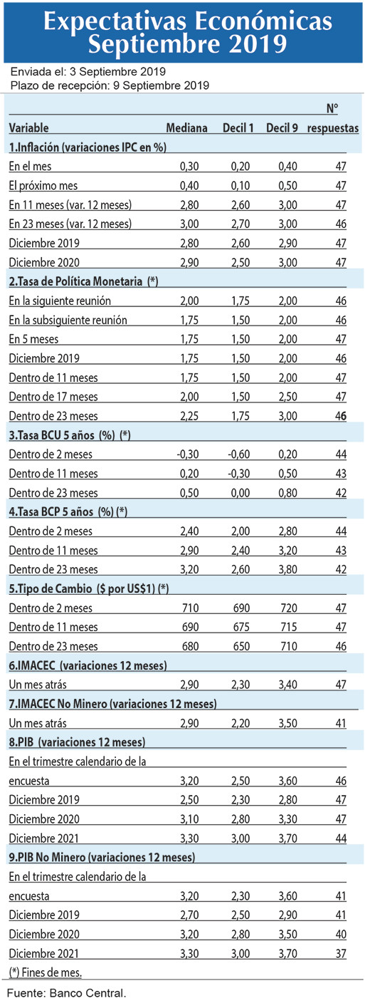 Expectativas economicas sep