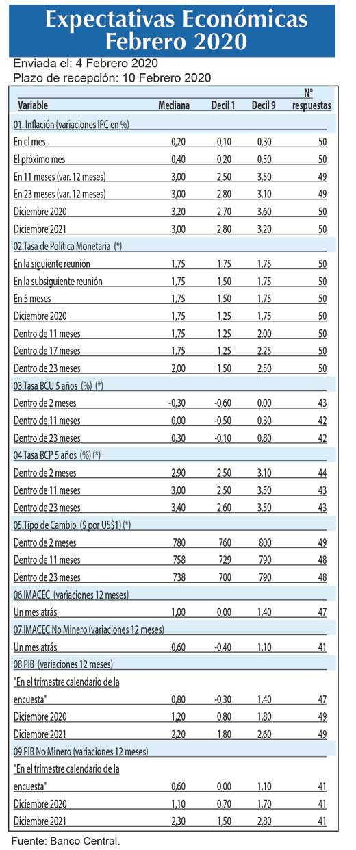 Expectativas economicas feb (1)